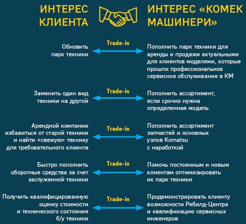 Trade-in Комек