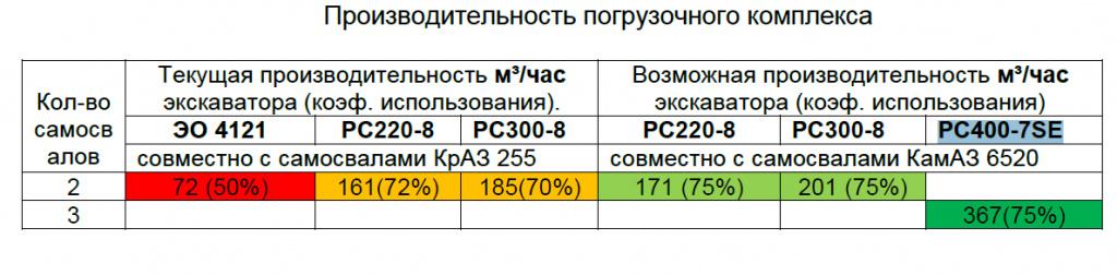 РС400-7SE